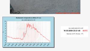 Rilevazione in tempo reale della temperatura
